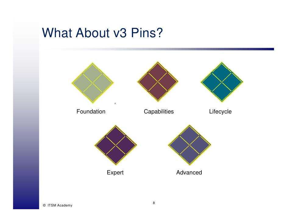 Itil V3 Expert Logos