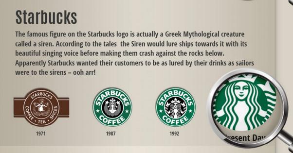 Meaning Behind Starbucks Logos